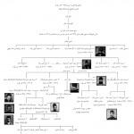 Fig. 12. Ghavam Family Tree