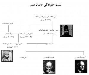 Fig. 13. Moshir Family Tree