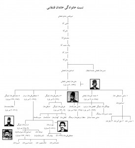 Fig. 14. Ghashgha'i Family Tree