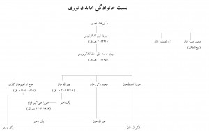 Fig. 15. Noori Family Tree