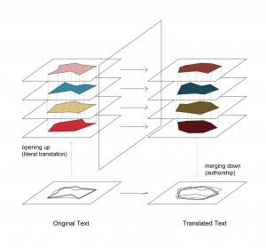 Fig. 4. Multilayered Model